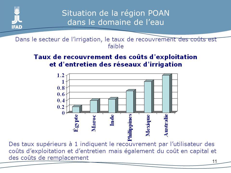 11 Situation de la région POAN dans le domaine de leau Dans le secteur de lirrigation, le taux de recouvrement des coûts est faible Des taux supérieur