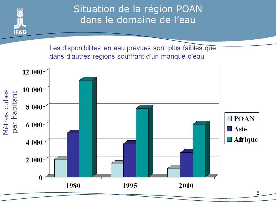 5 Situation de la région POAN dans le domaine de leau Mètres cubes par habitant Les disponibilités en eau prévues sont plus faibles que dans dautres r