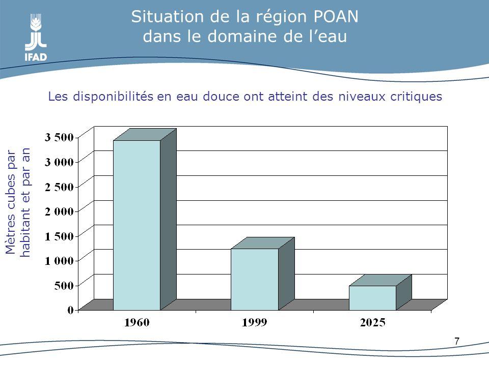 7 Situation de la région POAN dans le domaine de leau Les disponibilités en eau douce ont atteint des niveaux critiques Mètres cubes par habitant et p