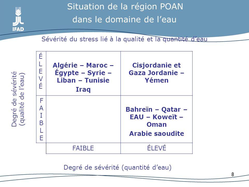 8 Situation de la région POAN dans le domaine de leau Sévérité du stress lié à la qualité et la quantité deau ÉLEVÉÉLEVÉ Algérie – Maroc – Égypte – Sy