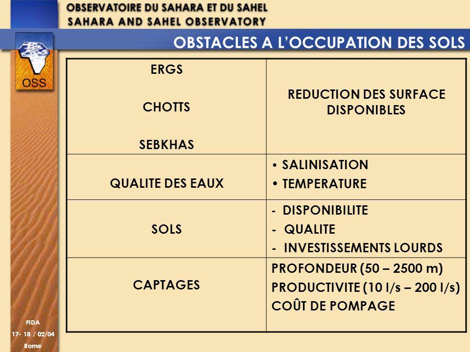 FIDA 17- 18 / 02/04 Rome ERGS CHOTTS SEBKHAS REDUCTION DES SURFACE DISPONIBLES QUALITE DES EAUX SALINISATION TEMPERATURE SOLS - DISPONIBILITE - QUALIT