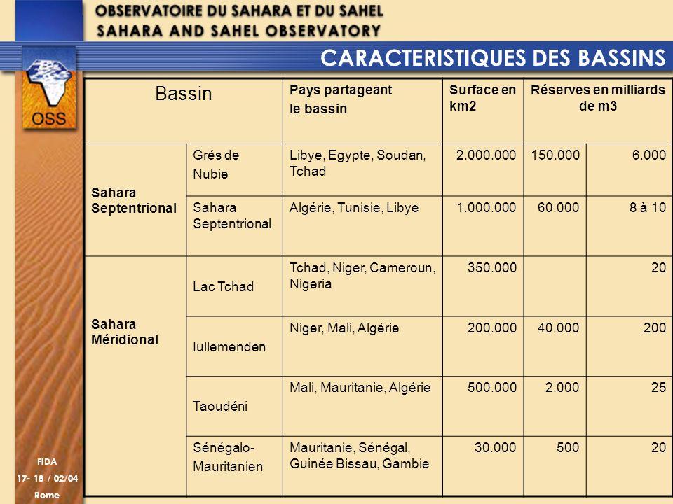 FIDA 17- 18 / 02/04 Rome CARACTERISTIQUES DES BASSINS Bassin Pays partageant le bassin Surface en km2 Réserves en milliards de m3 Sahara Septentrional