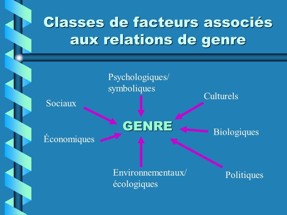 Classes de facteurs associés aux relations de genre GENRE Psychologiques/ symboliques Environnementaux/ écologiques Biologiques Politiques Économiques