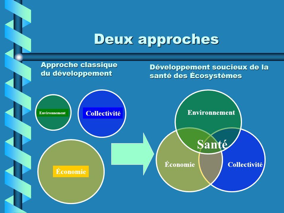 Deux approches Environnement ÉconomieCollectivité Environnement Collectivité Santé Économie Approche classique du développement Développement soucieux