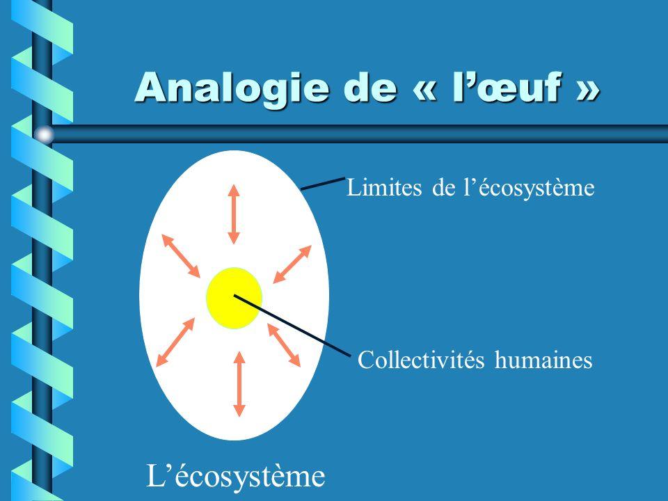 Analogie de « lœuf » Limites de lécosystème Collectivités humaines Lécosystème