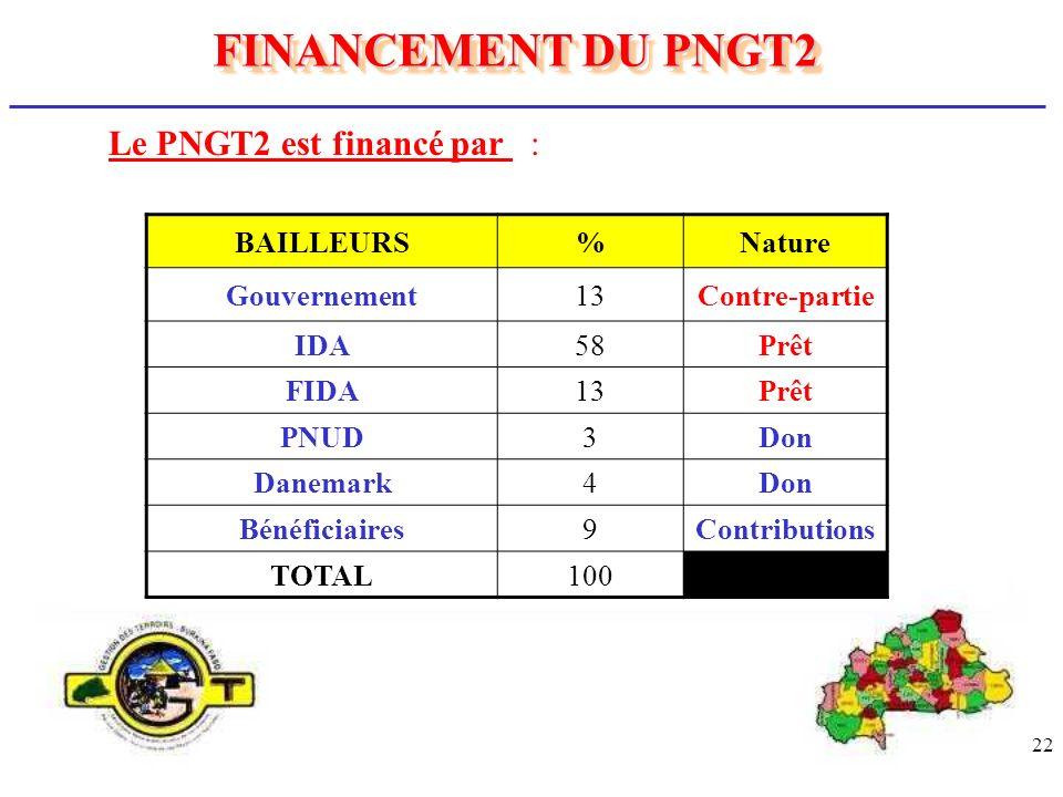 22 Le PNGT2 est financé par : FINANCEMENT DU PNGT2 BAILLEURS%Nature Gouvernement13Contre-partie IDA58Prêt FIDA13Prêt PNUD3Don Danemark4Don Bénéficiair