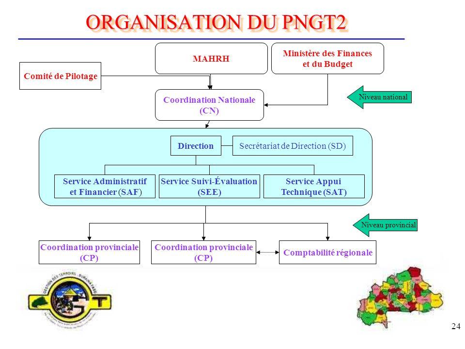 24 ORGANISATION DU PNGT2 MAHRH Coordination Nationale (CN) Comité de Pilotage Coordination provinciale (CP) Coordination provinciale (CP) Comptabilité