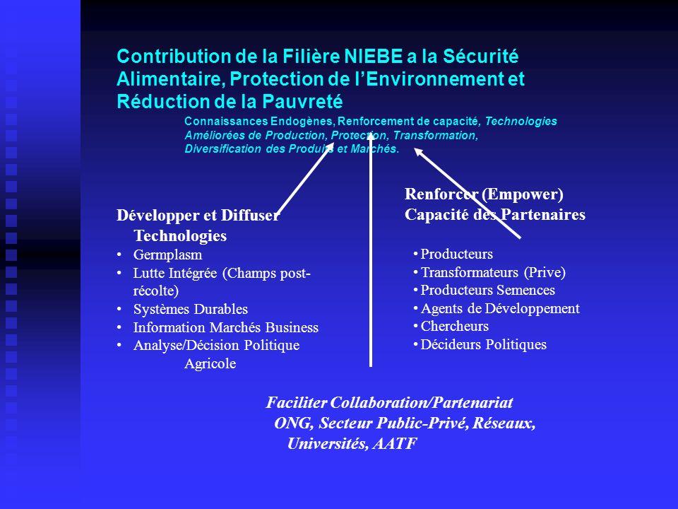 Contribution de la Filière NIEBE a la Sécurité Alimentaire, Protection de lEnvironnement et Réduction de la Pauvreté Connaissances Endogènes, Renforce