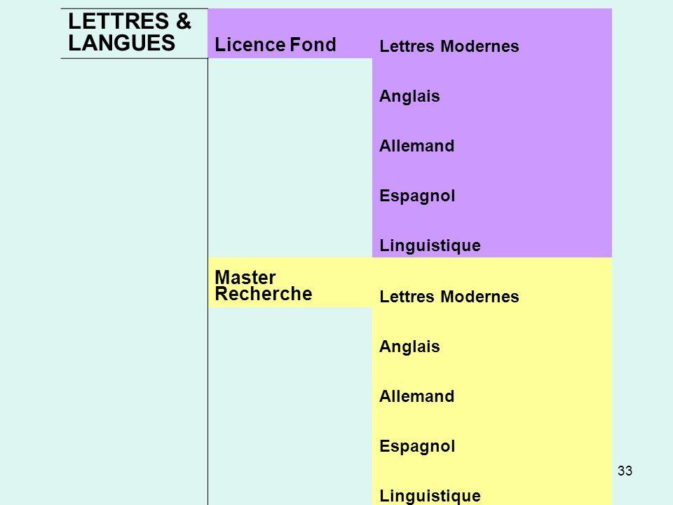 33 LETTRES & LANGUES Licence Fond Lettres Modernes Anglais Allemand Espagnol Linguistique Master Recherche Lettres Modernes Anglais Allemand Espagnol Linguistique