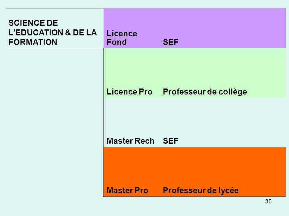 35 SCIENCE DE L EDUCATION & DE LA FORMATION Licence FondSEF Licence ProProfesseur de collège Master RechSEF Master ProProfesseur de lycée