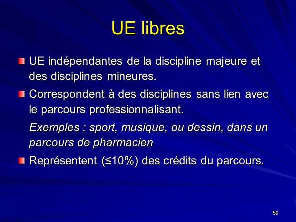 50 UE libres UE indépendantes de la discipline majeure et des disciplines mineures.