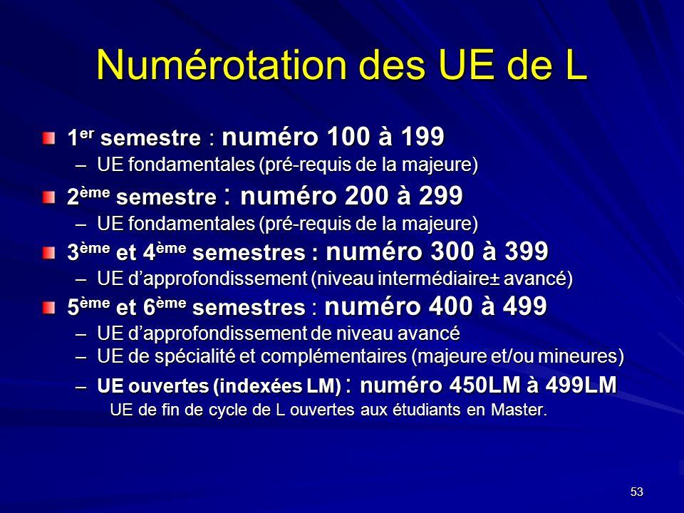 53 Numérotation des UE de L 1 er semestre : numéro 100 à 199 –UE fondamentales (pré-requis de la majeure) 2 ème semestre : numéro 200 à 299 –UE fondamentales (pré-requis de la majeure) 3 ème et 4 ème semestres : numéro 300 à 399 –UE dapprofondissement (niveau intermédiaire± avancé) 5 ème et 6 ème semestres : numéro 400 à 499 –UE dapprofondissement de niveau avancé –UE de spécialité et complémentaires (majeure et/ou mineures) –UE ouvertes (indexées LM) : numéro 450LM à 499LM UE de fin de cycle de L ouvertes aux étudiants en Master.
