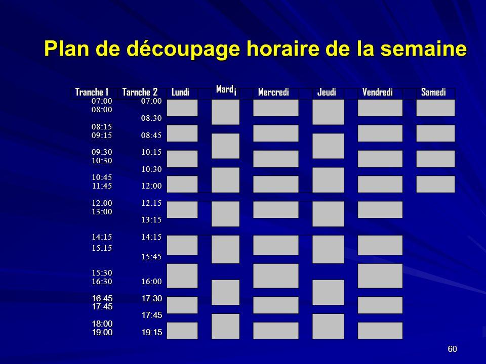 60 Plan de découpage horaire de la semaine Tranche 1 Tarnche 2 Lundi Mard i Mercredi Jeudi Vendredi Samedi 07:0007:00 08:00 08:30 08:15 09:1508:45 09:3010:15 10:30 10:30 10:45 11:4512:00 12:0012:15 13:00 13:15 14:1514:15 15:15 15:45 15:30 16:3016:00 16:4517:30 17:45 17:45 18:00 19:0019:15