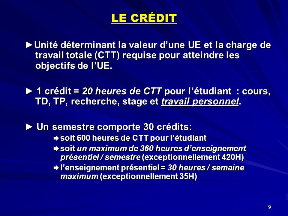 9 LE CRÉDIT Unité déterminant la valeur dune UE et la charge de travail totale (CTT) requise pour atteindre les objectifs de lUE.Unité déterminant la valeur dune UE et la charge de travail totale (CTT) requise pour atteindre les objectifs de lUE.