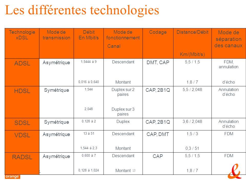 15 LxDSL Les différentes technologies Technologie xDSL Mode de transmission Débit En Mbit/s Mode de fonctionnement CodageDistance/Débit Mode de séparation des canaux Canal Km/(Mbit/s) ADSL Asymétrique 1,5444 à 9 Descendant DMT, CAP 5,5 / 1,5FDM, annulation 0,016 à 0,640 Montant1,8 / 7décho HDSL Symétrique 1.544 Duplex sur 2 paires CAP, 2B1Q 5,5 / 2,048Annulation décho 2,048 Duplex sur 3 paires SDSL Symétrique 0,128 à 2 Duplex CAP, 2B1Q 3,6 / 2,048Annulation décho VDSL Asymétrique 13 à 51 Descendant CAP, DMT 1,5 / 3FDM 1,544 à 2,3 Montant0,3 / 51 RADSL Asymétrique 0,600 à 7 Descendant CAP 5,5 / 1,5FDM 0,128 à 1,024 Montant1,8 / 7