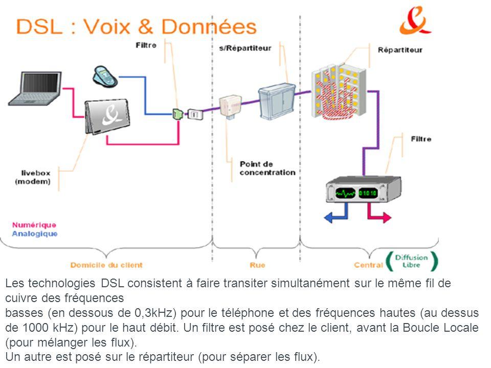 13 LxDSL VDSL - Very high bit rate DSL Le VDSL est, à ce jour, la technologie DSL la plus rapide.