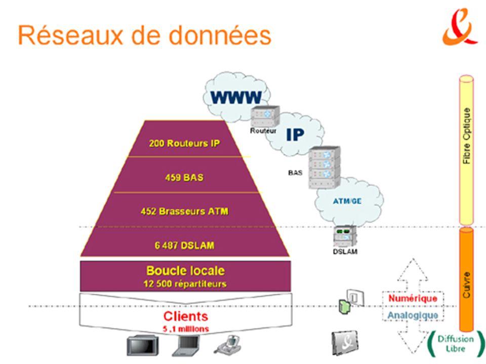 6 Les réseaux de données Pour le transport des données, la séparation numérique / analogique se fait chez le client.