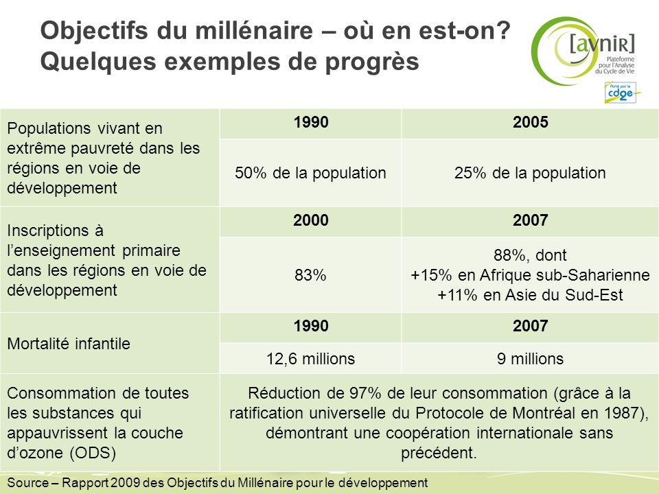 Objectifs du millénaire – où en est-on? Quelques exemples de progrès Populations vivant en extrême pauvreté dans les régions en voie de développement