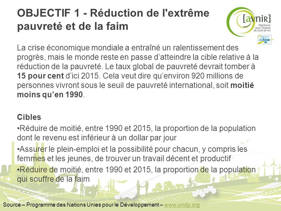 OBJECTIF 1 - Réduction de l'extrême pauvreté et de la faim La crise économique mondiale a entraîné un ralentissement des progrès, mais le monde reste