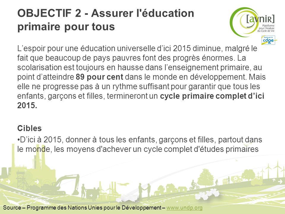 OBJECTIF 2 - Assurer l'éducation primaire pour tous Lespoir pour une éducation universelle dici 2015 diminue, malgré le fait que beaucoup de pays pauv