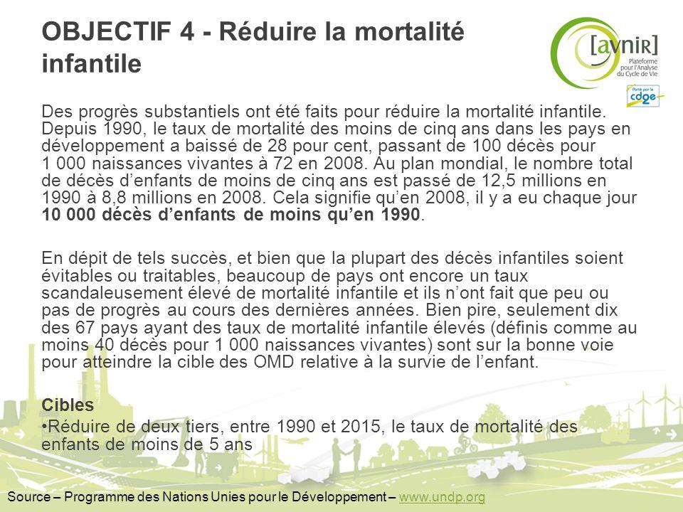 OBJECTIF 4 - Réduire la mortalité infantile Des progrès substantiels ont été faits pour réduire la mortalité infantile. Depuis 1990, le taux de mortal
