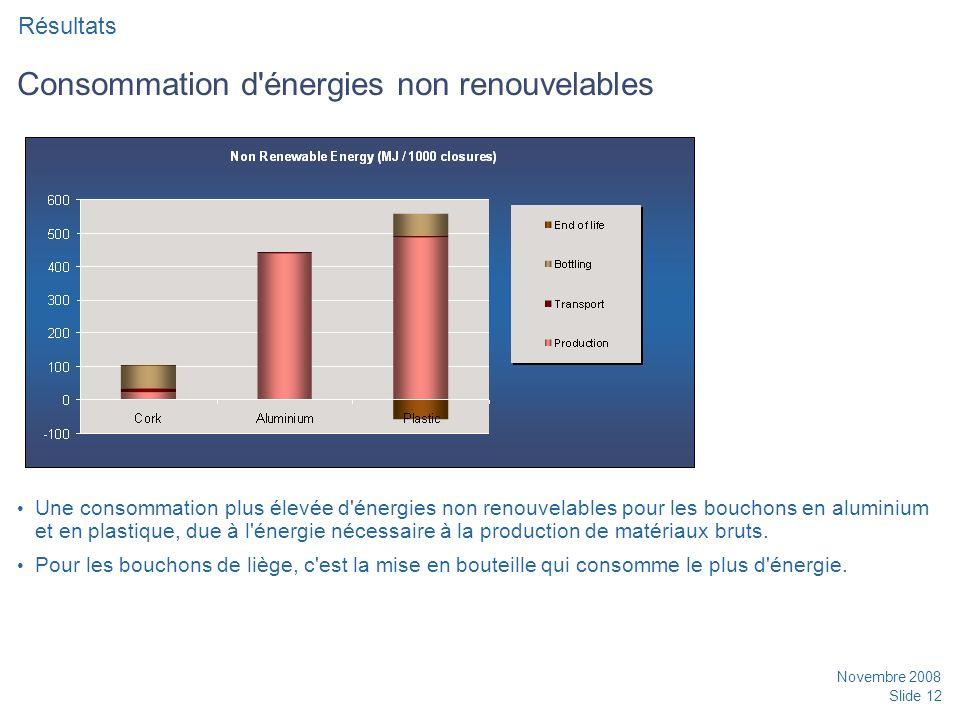 Novembre 2008 Slide 12 Consommation d énergies non renouvelables Une consommation plus élevée d énergies non renouvelables pour les bouchons en aluminium et en plastique, due à l énergie nécessaire à la production de matériaux bruts.