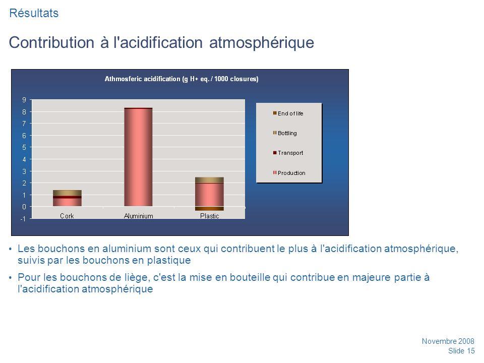Novembre 2008 Slide 15 Contribution à l acidification atmosphérique Les bouchons en aluminium sont ceux qui contribuent le plus à l acidification atmosphérique, suivis par les bouchons en plastique Pour les bouchons de liège, c est la mise en bouteille qui contribue en majeure partie à l acidification atmosphérique Résultats