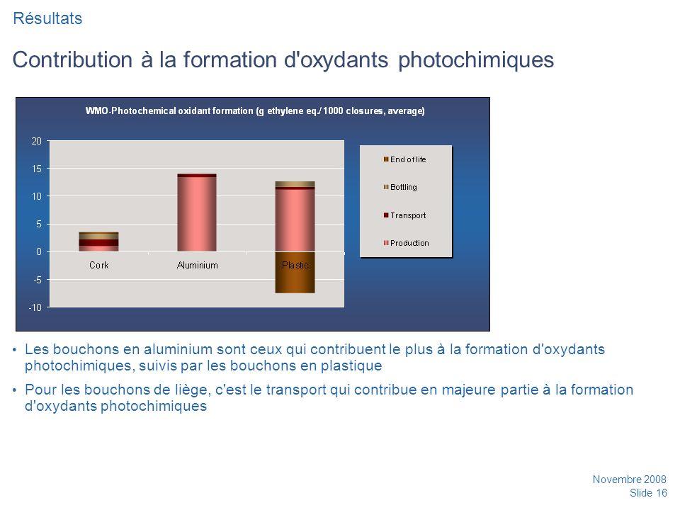 Novembre 2008 Slide 16 Contribution à la formation d oxydants photochimiques Les bouchons en aluminium sont ceux qui contribuent le plus à la formation d oxydants photochimiques, suivis par les bouchons en plastique Pour les bouchons de liège, c est le transport qui contribue en majeure partie à la formation d oxydants photochimiques Résultats