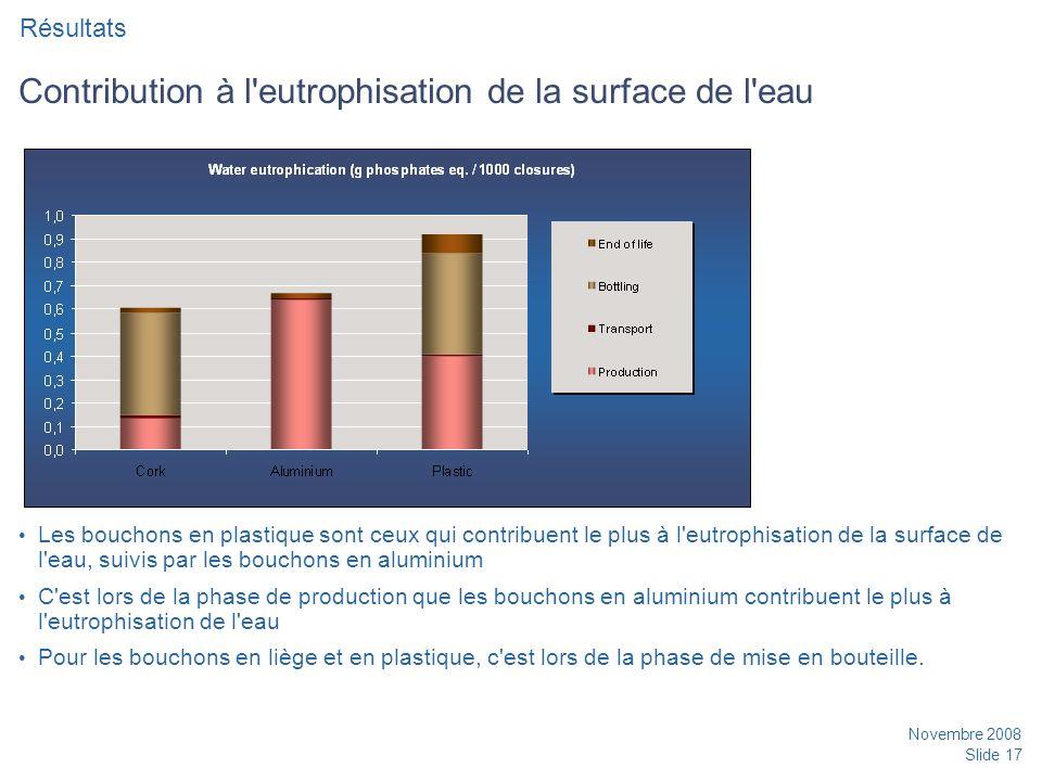 Novembre 2008 Slide 17 Contribution à l eutrophisation de la surface de l eau Les bouchons en plastique sont ceux qui contribuent le plus à l eutrophisation de la surface de l eau, suivis par les bouchons en aluminium C est lors de la phase de production que les bouchons en aluminium contribuent le plus à l eutrophisation de l eau Pour les bouchons en liège et en plastique, c est lors de la phase de mise en bouteille.