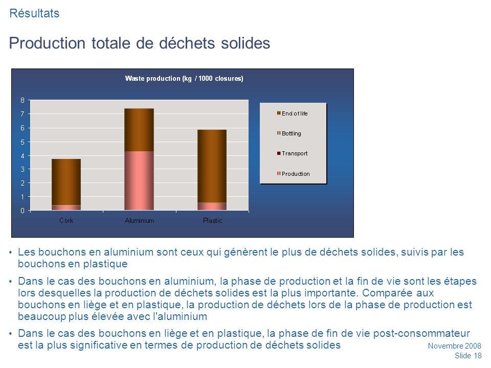 Novembre 2008 Slide 18 Production totale de déchets solides Les bouchons en aluminium sont ceux qui génèrent le plus de déchets solides, suivis par les bouchons en plastique Dans le cas des bouchons en aluminium, la phase de production et la fin de vie sont les étapes lors desquelles la production de déchets solides est la plus importante.