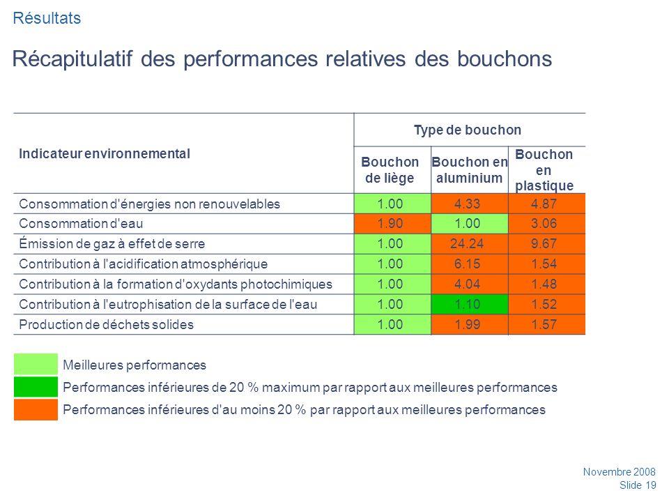 Novembre 2008 Slide 19 Récapitulatif des performances relatives des bouchons Résultats Indicateur environnemental Type de bouchon Bouchon de liège Bouchon en aluminium Bouchon en plastique Consommation d énergies non renouvelables1.004.334.87 Consommation d eau1.901.003.06 Émission de gaz à effet de serre1.0024.249.67 Contribution à l acidification atmosphérique1.006.151.54 Contribution à la formation d oxydants photochimiques1.004.041.48 Contribution à l eutrophisation de la surface de l eau1.001.101.52 Production de déchets solides1.001.991.57 Meilleures performances Performances inférieures de 20 % maximum par rapport aux meilleures performances Performances inférieures d au moins 20 % par rapport aux meilleures performances