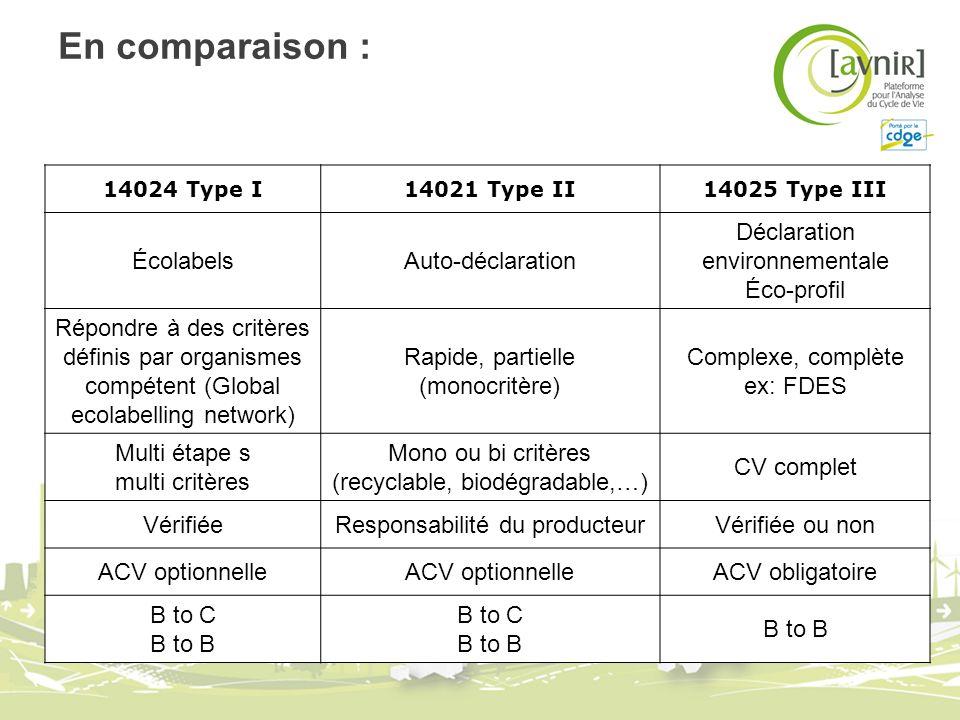 En comparaison : 14024 Type I14021 Type II14025 Type III ÉcolabelsAuto-déclaration Déclaration environnementale Éco-profil Répondre à des critères déf