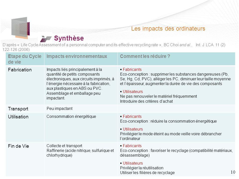 Les impacts des ordinateurs Synthèse Etape du Cycle de vie Impacts environnementauxComment les réduire .