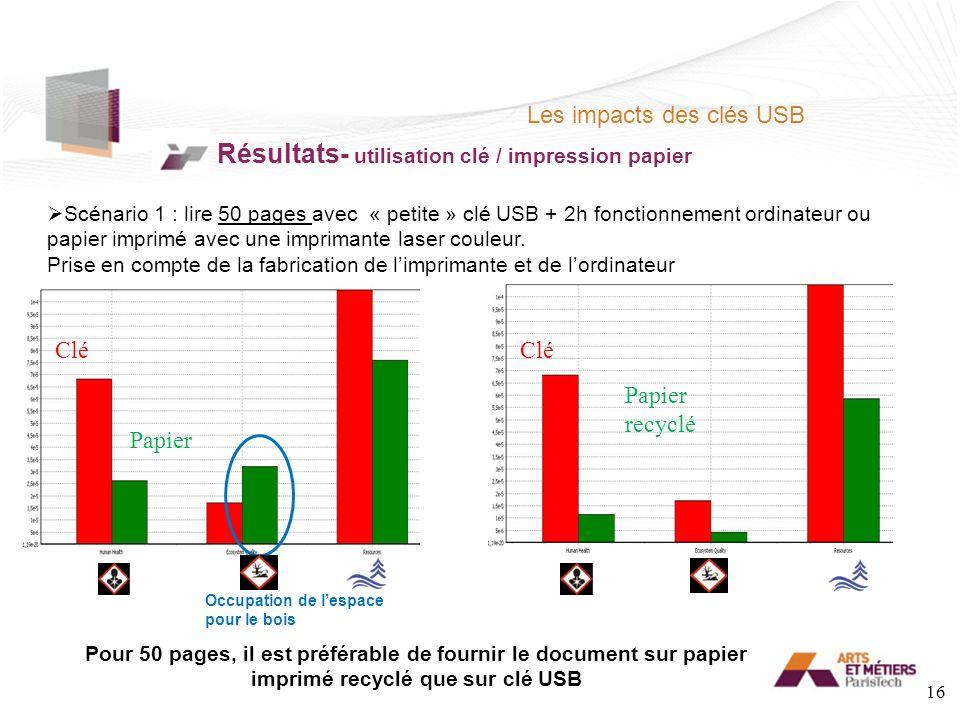 Les impacts des clés USB Résultats- utilisation clé / impression papier Scénario 1 : lire 50 pages avec « petite » clé USB + 2h fonctionnement ordinateur ou papier imprimé avec une imprimante laser couleur.