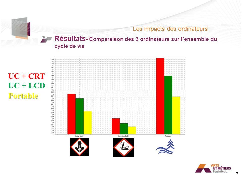 Les impacts des ordinateurs Résultats- Comparaison des 3 ordinateurs sur lensemble du cycle de vie UC + CRT UC + LCDPortable 7
