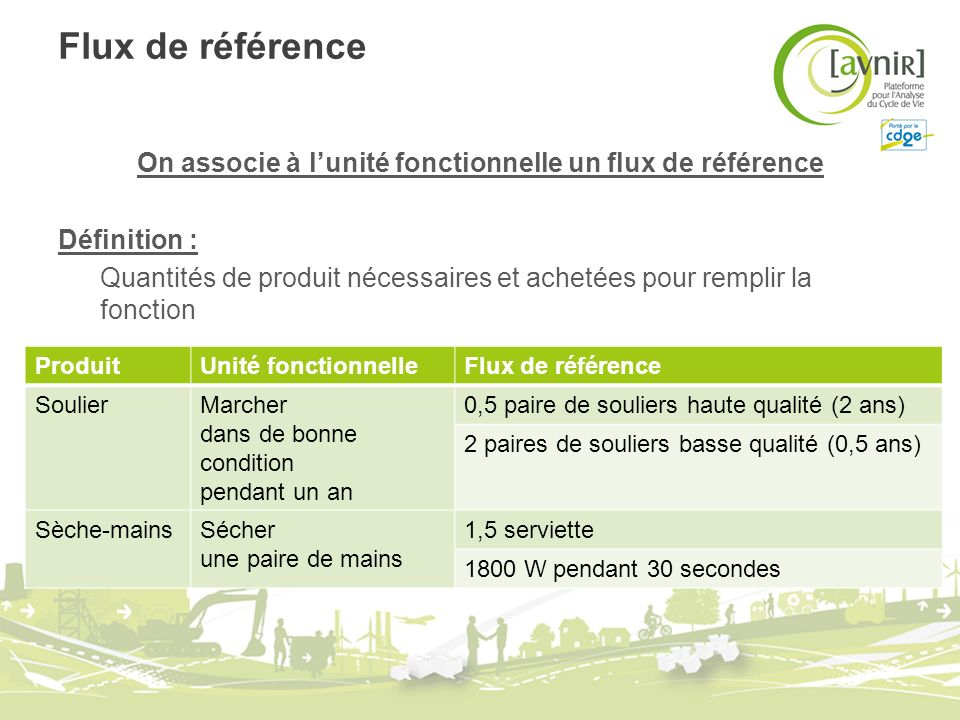 Flux de référence On associe à lunité fonctionnelle un flux de référence Définition : Quantités de produit nécessaires et achetées pour remplir la fon