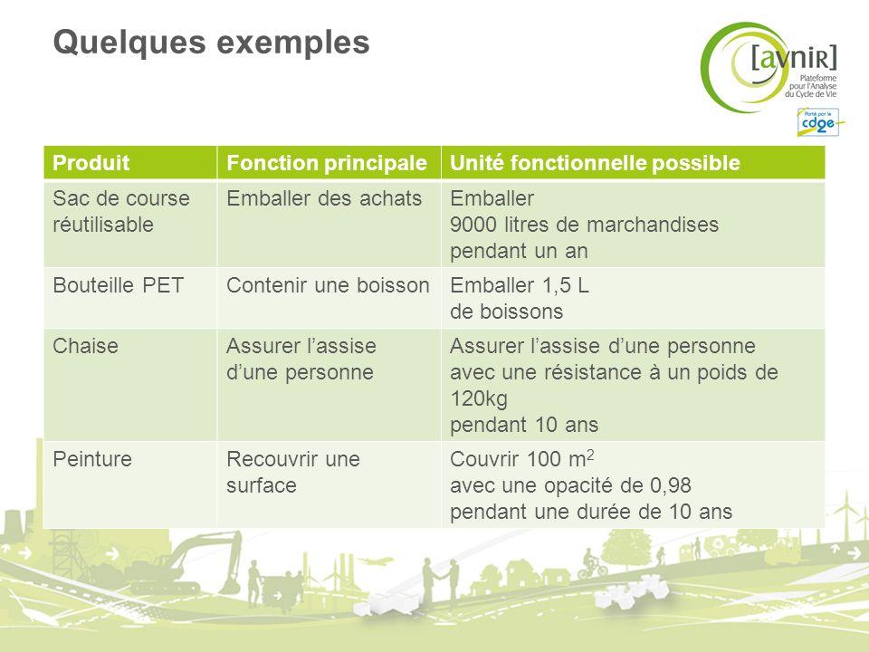 Quelques exemples ProduitFonction principaleUnité fonctionnelle possible Sac de course réutilisable Emballer des achatsEmballer 9000 litres de marchan