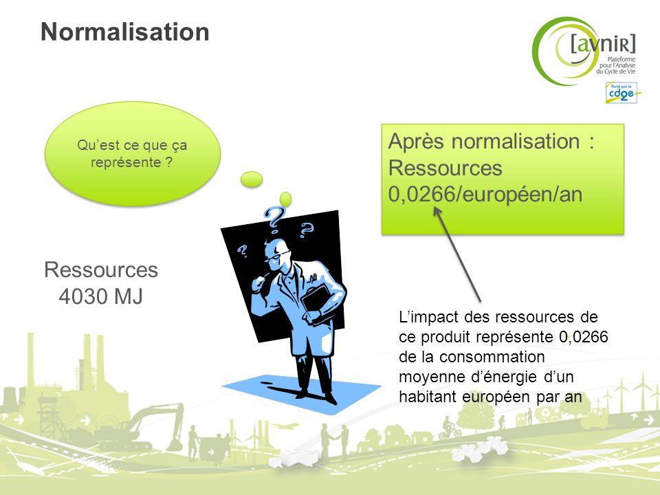 Normalisation Quest ce que ça représente ? Ressources 4030 MJ Après normalisation : Ressources 0,0266/européen/an Après normalisation : Ressources 0,0