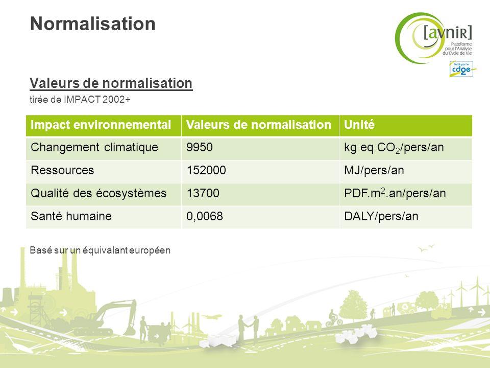Normalisation Valeurs de normalisation tirée de IMPACT 2002+ Basé sur un équivalant européen Impact environnementalValeurs de normalisationUnité Chang