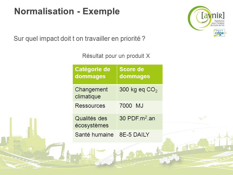 Normalisation - Exemple Sur quel impact doit t on travailler en priorité ? Résultat pour un produit X Catégorie de dommages Score de dommages Changeme