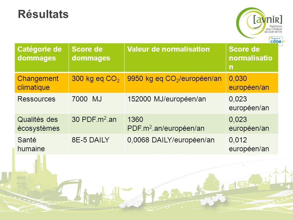 Résultats Catégorie de dommages Score de dommages Valeur de normalisationScore de normalisatio n Changement climatique 300 kg eq CO 2 9950 kg eq CO 2