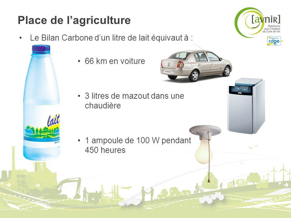 Place de lagriculture Le Bilan Carbone dun litre de lait équivaut à : 66 km en voiture 3 litres de mazout dans une chaudière 1 ampoule de 100 W pendan