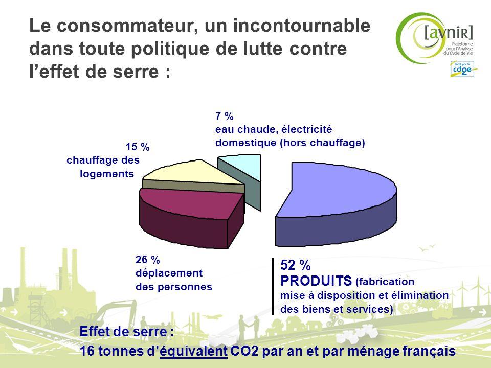 Le consommateur, un incontournable dans toute politique de lutte contre leffet de serre : Effet de serre : 16 tonnes déquivalent CO2 par an et par mén