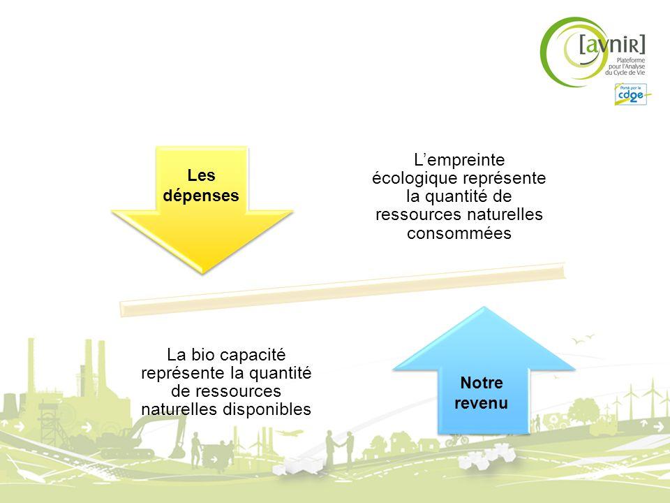 Lempreinte écologique représente la quantité de ressources naturelles consommées La bio capacité représente la quantité de ressources naturelles dispo
