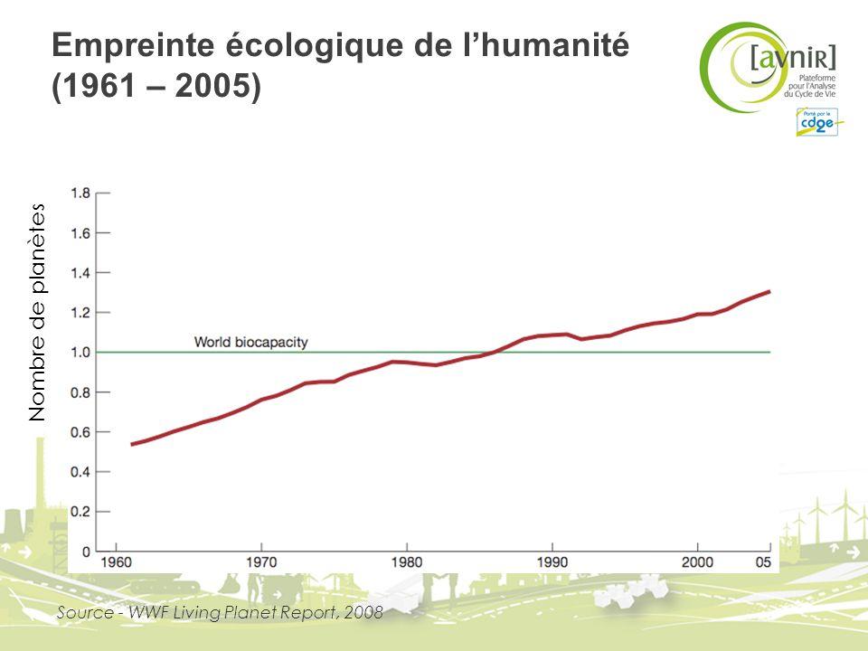Empreinte écologique de lhumanité (1961 – 2005) Nombre de planètes Source - WWF Living Planet Report, 2008