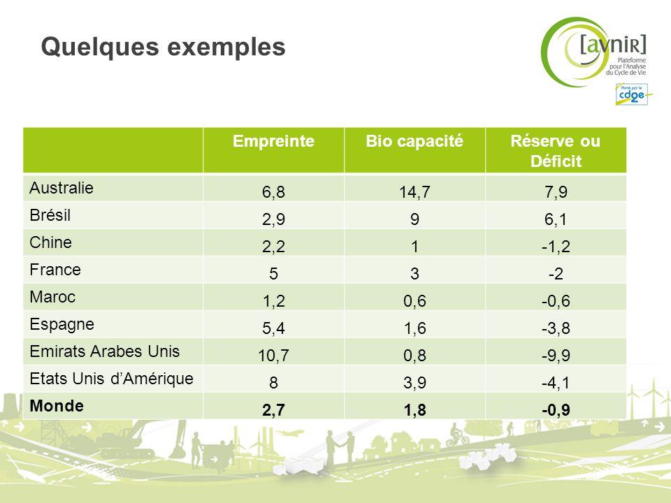 Quelques exemples EmpreinteBio capacitéRéserve ou Déficit Australie 6,814,77,9 Brésil 2,996,1 Chine 2,21-1,2 France 53-2 Maroc 1,20,6-0,6 Espagne 5,41