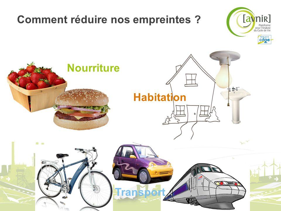 Comment réduire nos empreintes ? Nourriture Habitation Transport