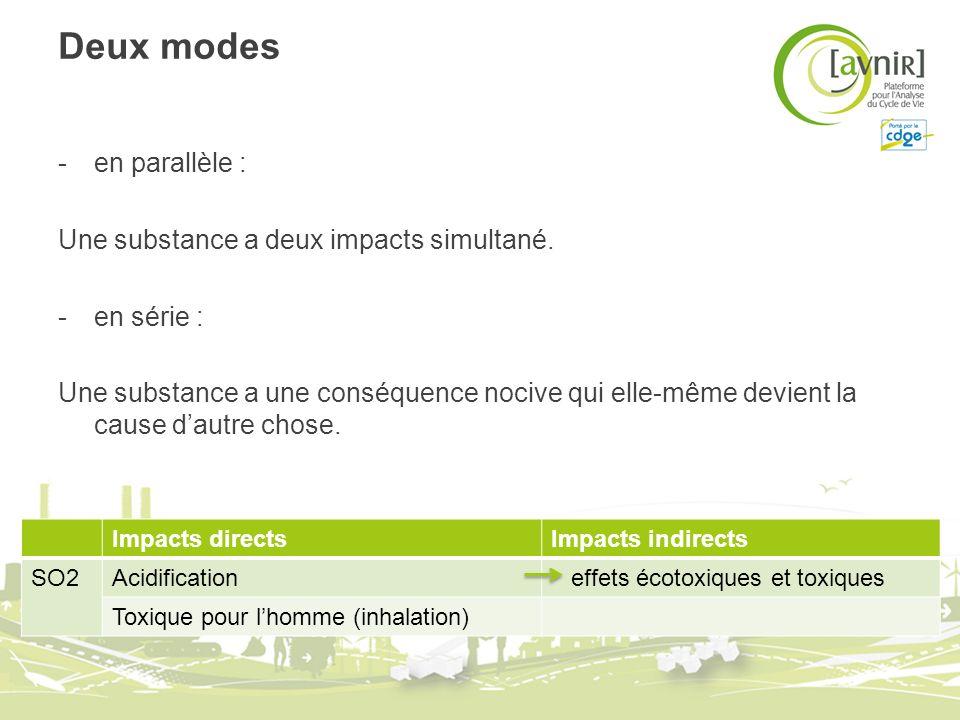 Deux modes -en parallèle : Une substance a deux impacts simultané.