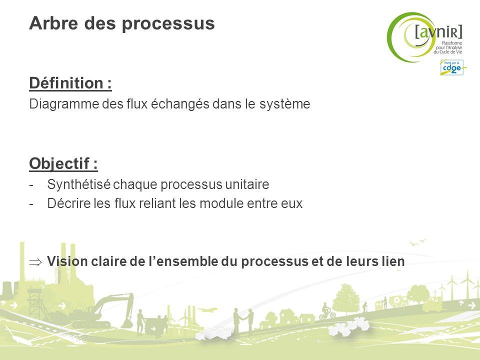 Arbre des processus Définition : Diagramme des flux échangés dans le système Objectif : -Synthétisé chaque processus unitaire -Décrire les flux relian