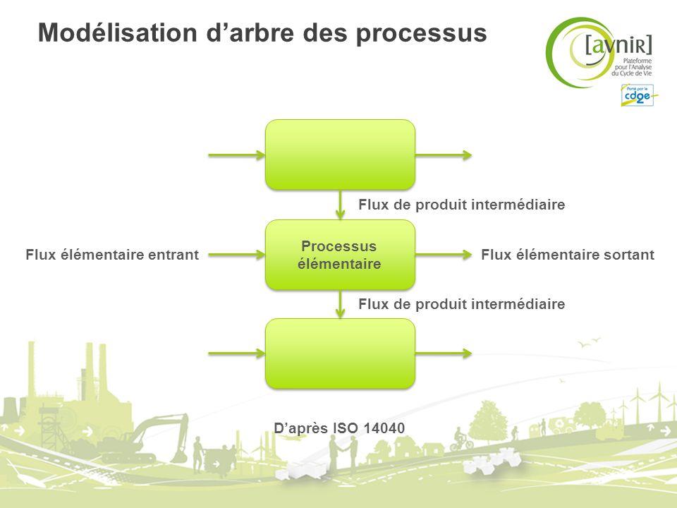 Modélisation darbre des processus Processus élémentaire Flux de produit intermédiaire Flux élémentaire sortantFlux élémentaire entrant Daprès ISO 1404